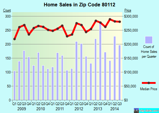 Zip code 80112 (Englewood, CO) real estate house value trends