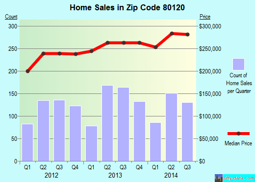 Zip code 80120 (Littleton, Colorado) real estate house value trends