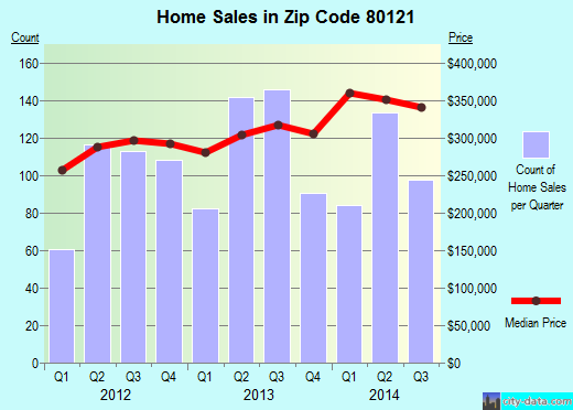 Zip code 80121 (Littleton, CO) real estate house value trends