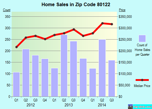 Zip code 80122 (Littleton, Colorado) real estate house value trends