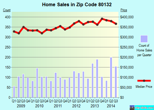 Zip code 80132 (Woodmoor, Colorado) real estate house value trends