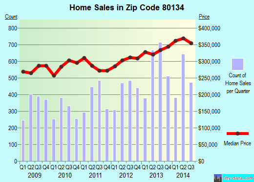 Zip code 80134 (Parker, Colorado) real estate house value trends