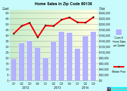 Zip code 80136 (Strasburg, Colorado) real estate house value trends