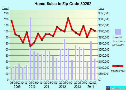 Zip code 80202 (DENVER, Colorado) real estate house value trends