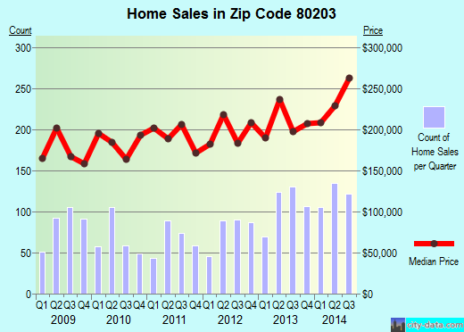 Zip code 80203 (Denver, Colorado) real estate house value trends