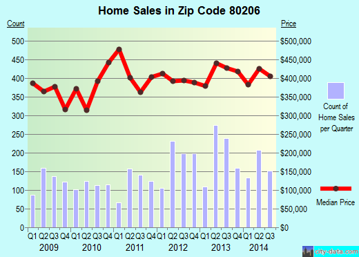 Zip code 80206 (DENVER, Colorado) real estate house value trends