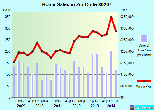 Zip code 80207 (DENVER, Colorado) real estate house value trends