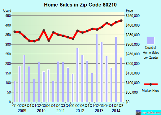 Zip code 80210 (Denver, Colorado) real estate house value trends