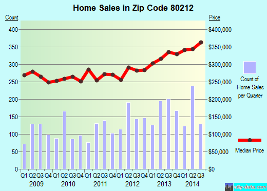 Zip code 80212 (Denver, Colorado) real estate house value trends
