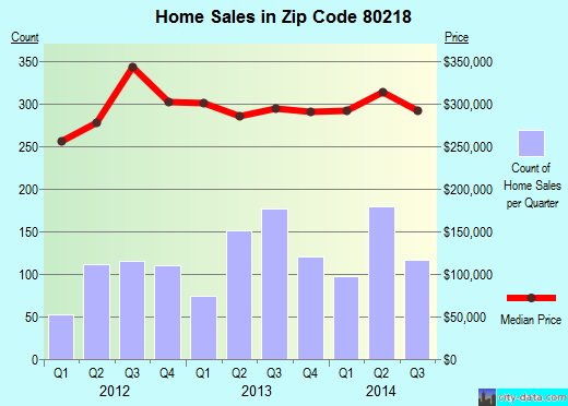Zip code 80218 (Denver, Colorado) real estate house value trends