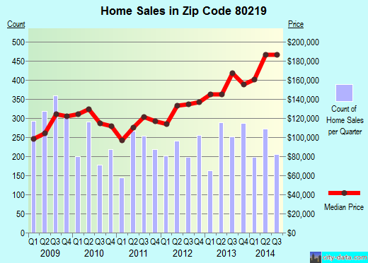 Zip code 80219 (Denver, Colorado) real estate house value trends