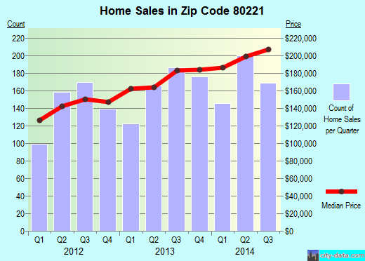Zip code 80221 (Berkley, Colorado) real estate house value trends