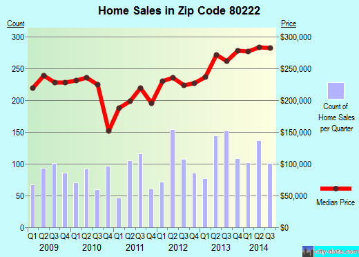 Zip code 80222 (Denver, Colorado) real estate house value trends