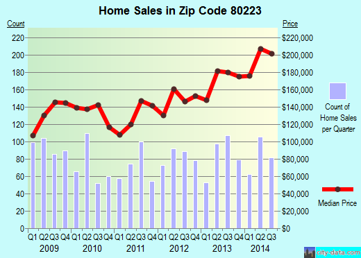 Zip code 80223 (Denver, Colorado) real estate house value trends