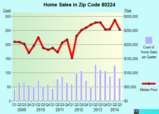 Zip code 80224 (Denver, Colorado) real estate house value trends