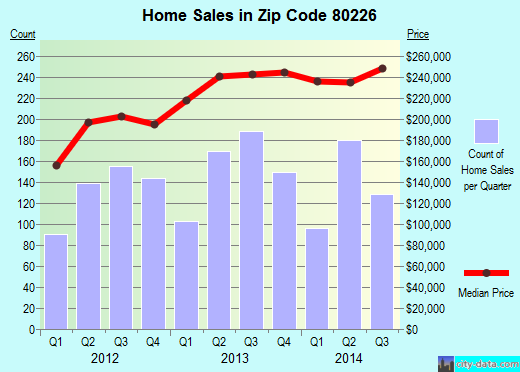 Zip code 80226 (Lakewood, Colorado) real estate house value trends