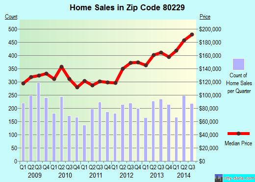 Zip code 80229 (DENVER, Colorado) real estate house value trends