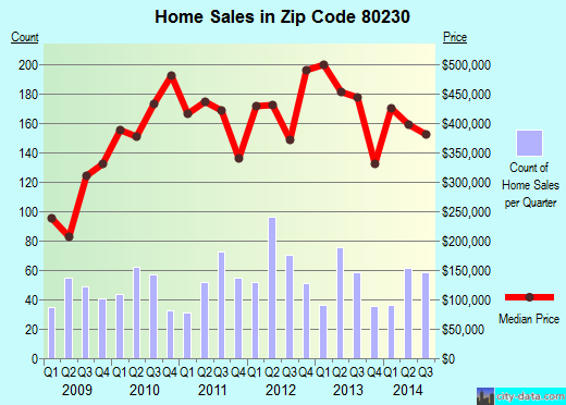 Zip code 80230 (Denver, Colorado) real estate house value trends
