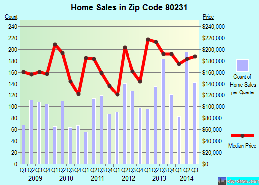 Zip code 80231 (Denver, Colorado) real estate house value trends