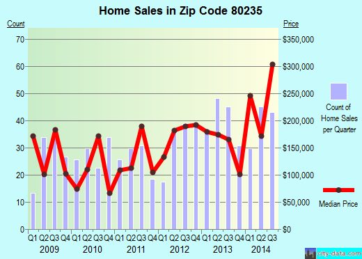 Zip code 80235 (Lakewood, Colorado) real estate house value trends