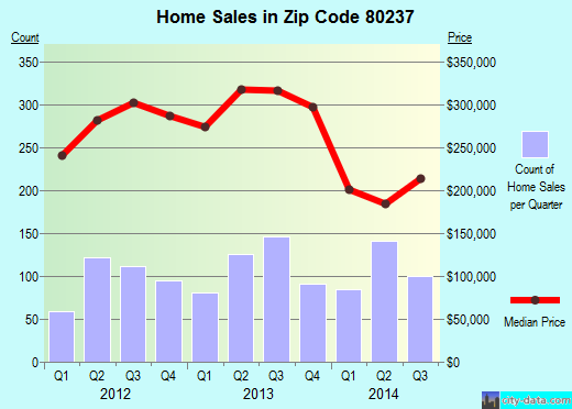 Zip code 80237 (Denver, Colorado) real estate house value trends