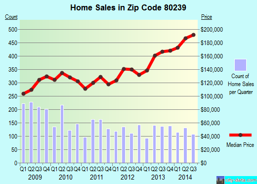 Zip code 80239 (Denver, Colorado) real estate house value trends