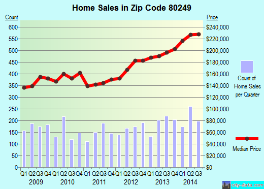 Zip code 80249 (Denver, Colorado) real estate house value trends