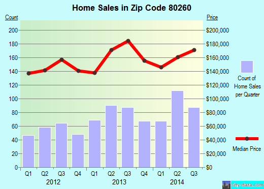 Zip code 80260 (NORTHGLENN, Colorado) real estate house value trends
