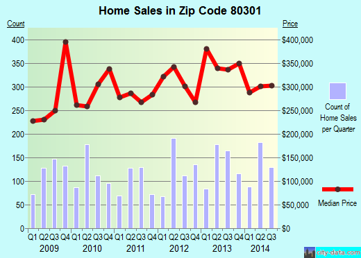 Zip code 80301 (BOULDER, Colorado) real estate house value trends