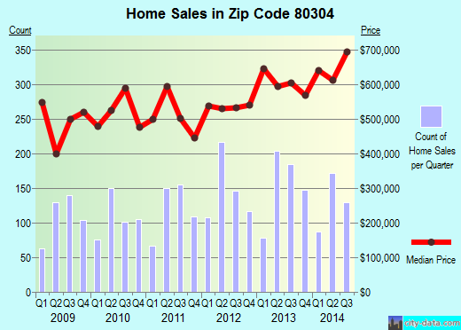 Zip code 80304 (BOULDER, Colorado) real estate house value trends
