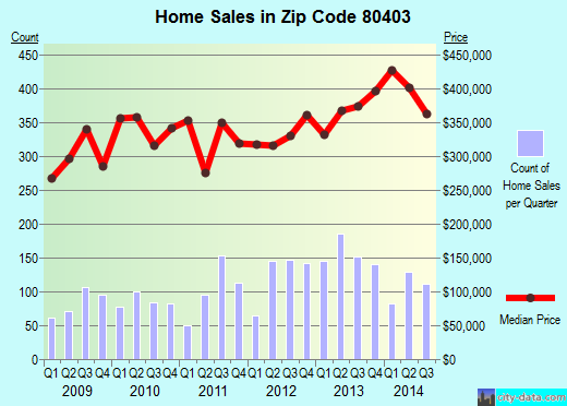 Zip code 80403 (Coal Creek, Colorado) real estate house value trends