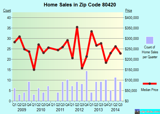 Zip code 80420 (Alma, Colorado) real estate house value trends