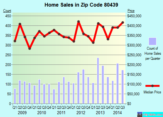 Zip code 80439 (Evergreen, Colorado) real estate house value trends