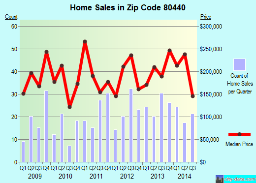 Zip code 80440 (Fairplay, Colorado) real estate house value trends