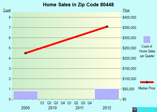 Zip code 80448 (, Colorado) real estate house value trends