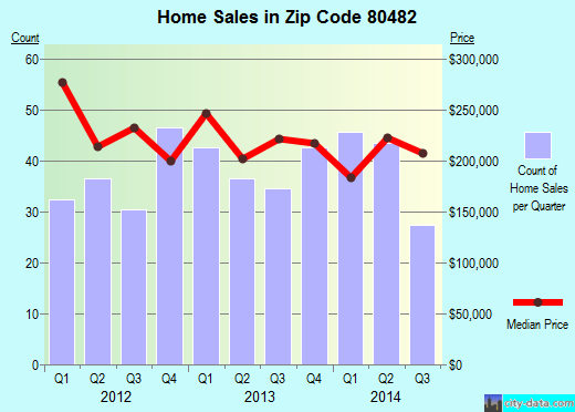 Zip code 80482 (Winter Park, Colorado) real estate house value trends