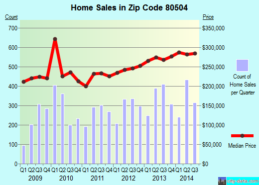 Zip code 80504 (Longmont, Colorado) real estate house value trends