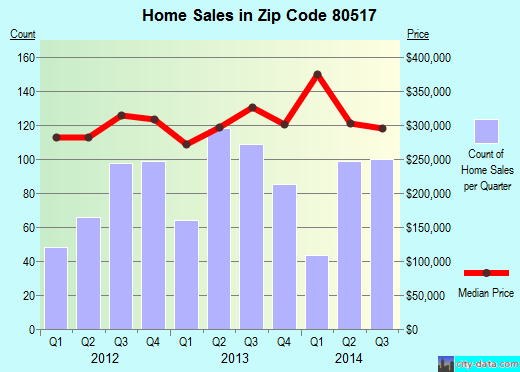 Zip code 80517 (Estes Park, Colorado) real estate house value trends