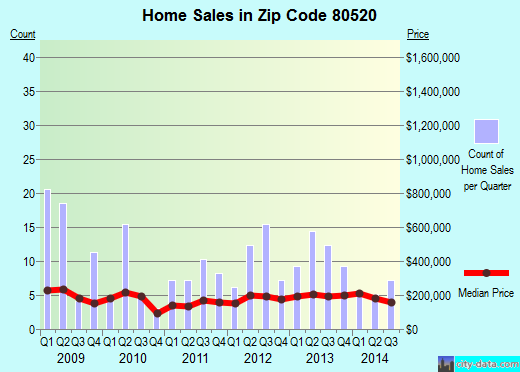 Zip code 80520 (Firestone, Colorado) real estate house value trends
