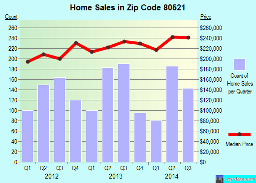 Zip code 80521 (Fort Collins, Colorado) real estate house value trends