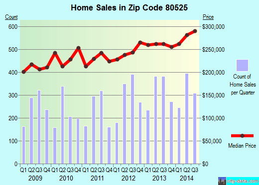 Zip code 80525 (Fort Collins, Colorado) real estate house value trends