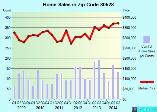 Zip code 80528 (Fort Collins, Colorado) real estate house value trends