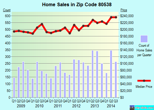 Zip code 80538 (Loveland, Colorado) real estate house value trends