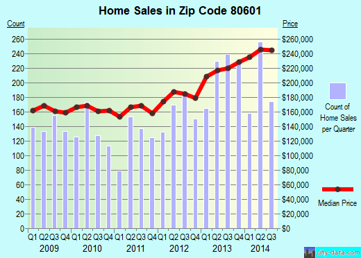 Zip code 80601 (Brighton, Colorado) real estate house value trends