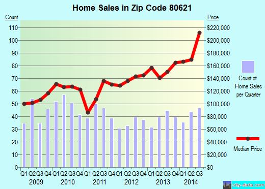 Zip code 80621 (FORT LUPTON, Colorado) real estate house value trends