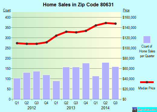 Zip code 80631 (Greeley, Colorado) real estate house value trends