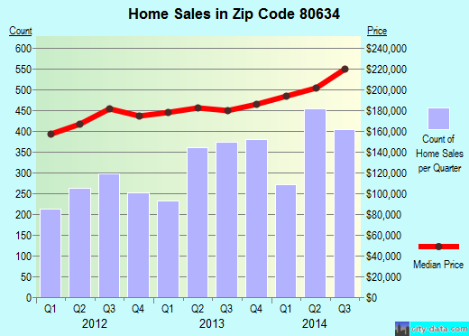 Zip code 80634 (Greeley, Colorado) real estate house value trends