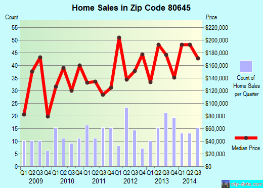 Zip code 80645 (Evans, Colorado) real estate house value trends