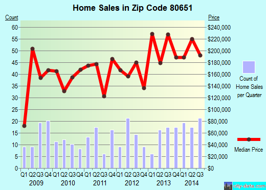 Zip code 80651 (Platteville, Colorado) real estate house value trends