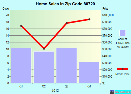 Zip code 80720 (Akron, Colorado) real estate house value trends
